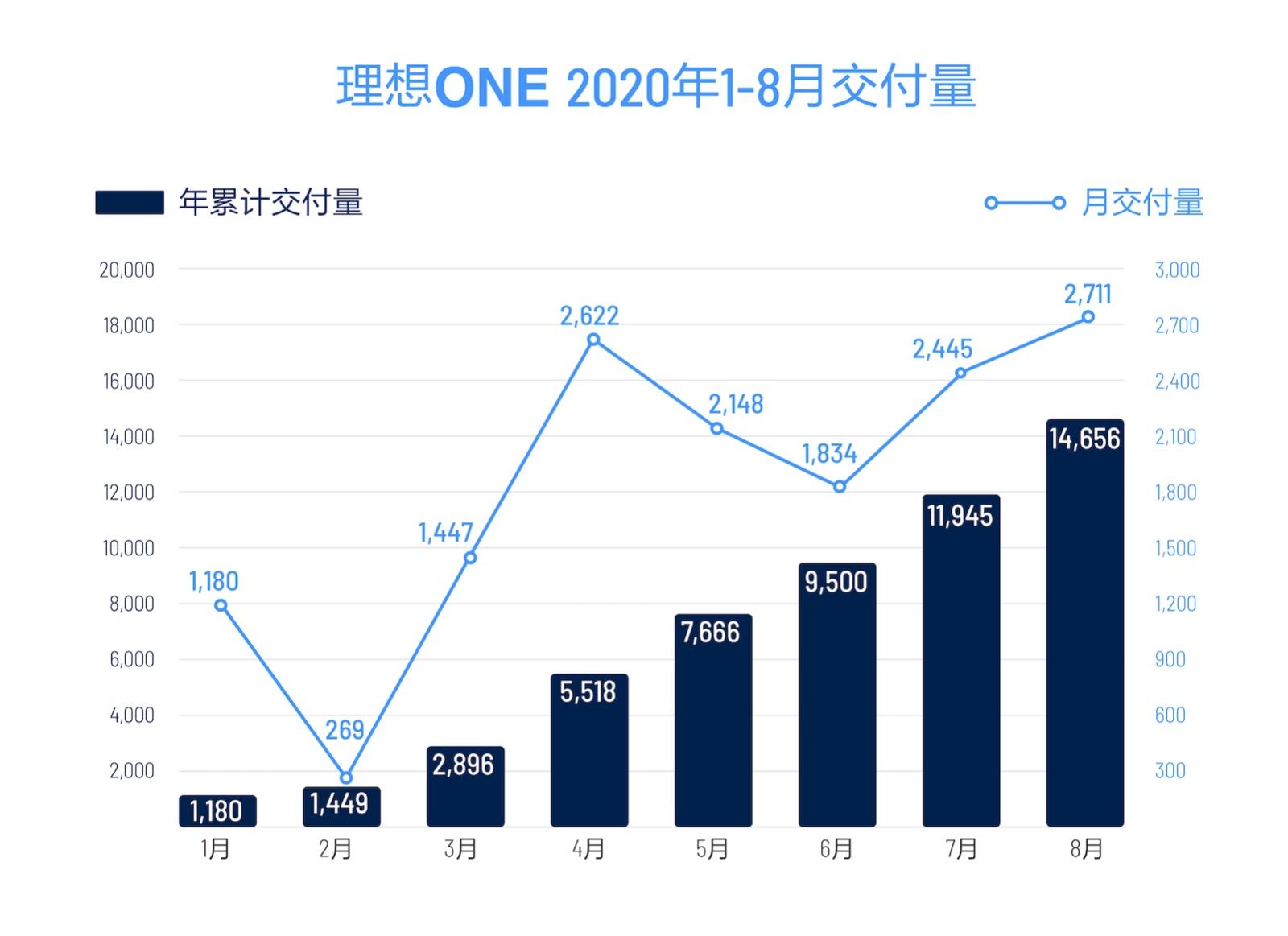 理想ONE 2020年1-8月交付量.JPG