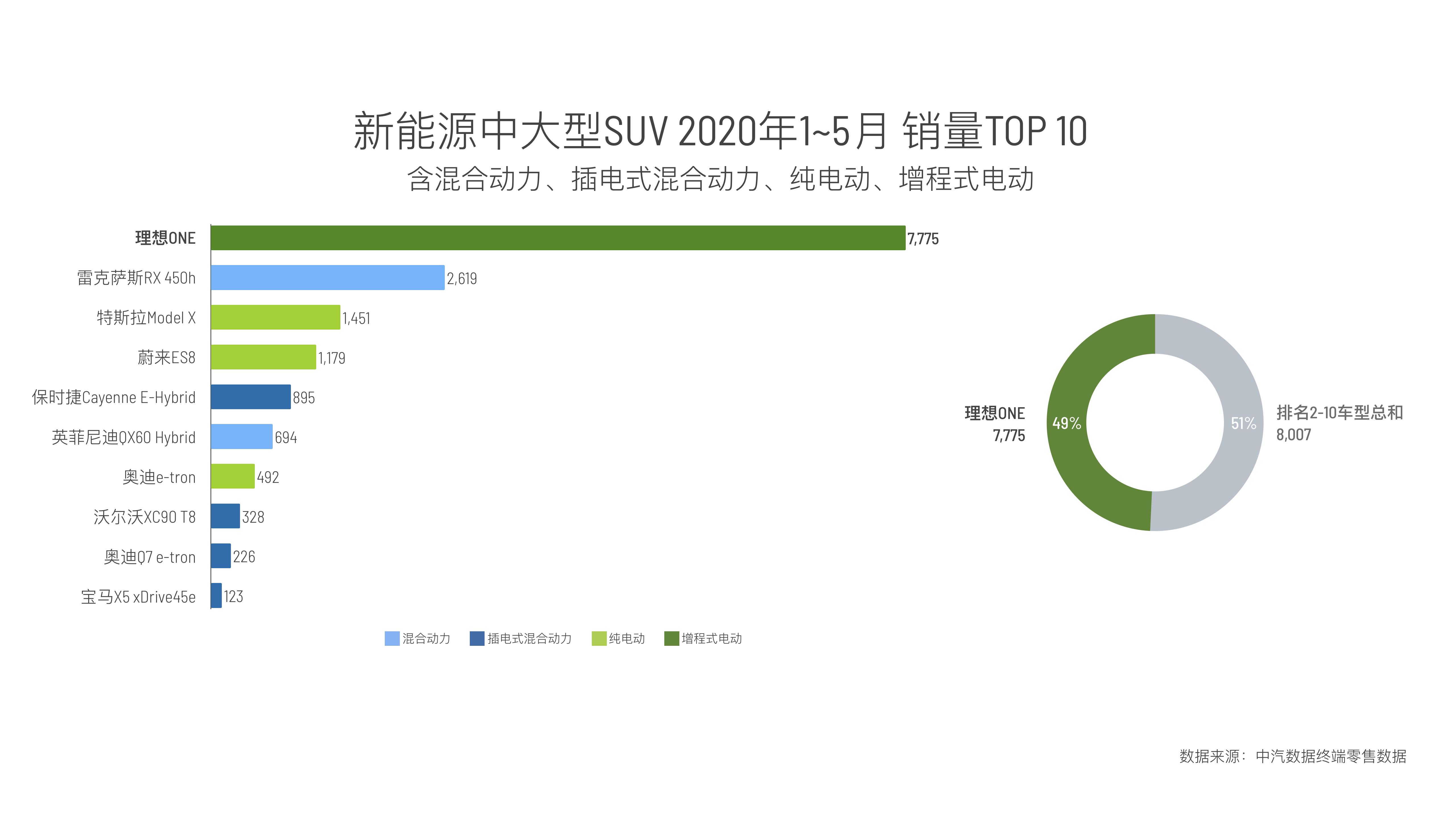 图2:2020年1-5月新能源中大型SUV销量(上险数据)排行.PNG